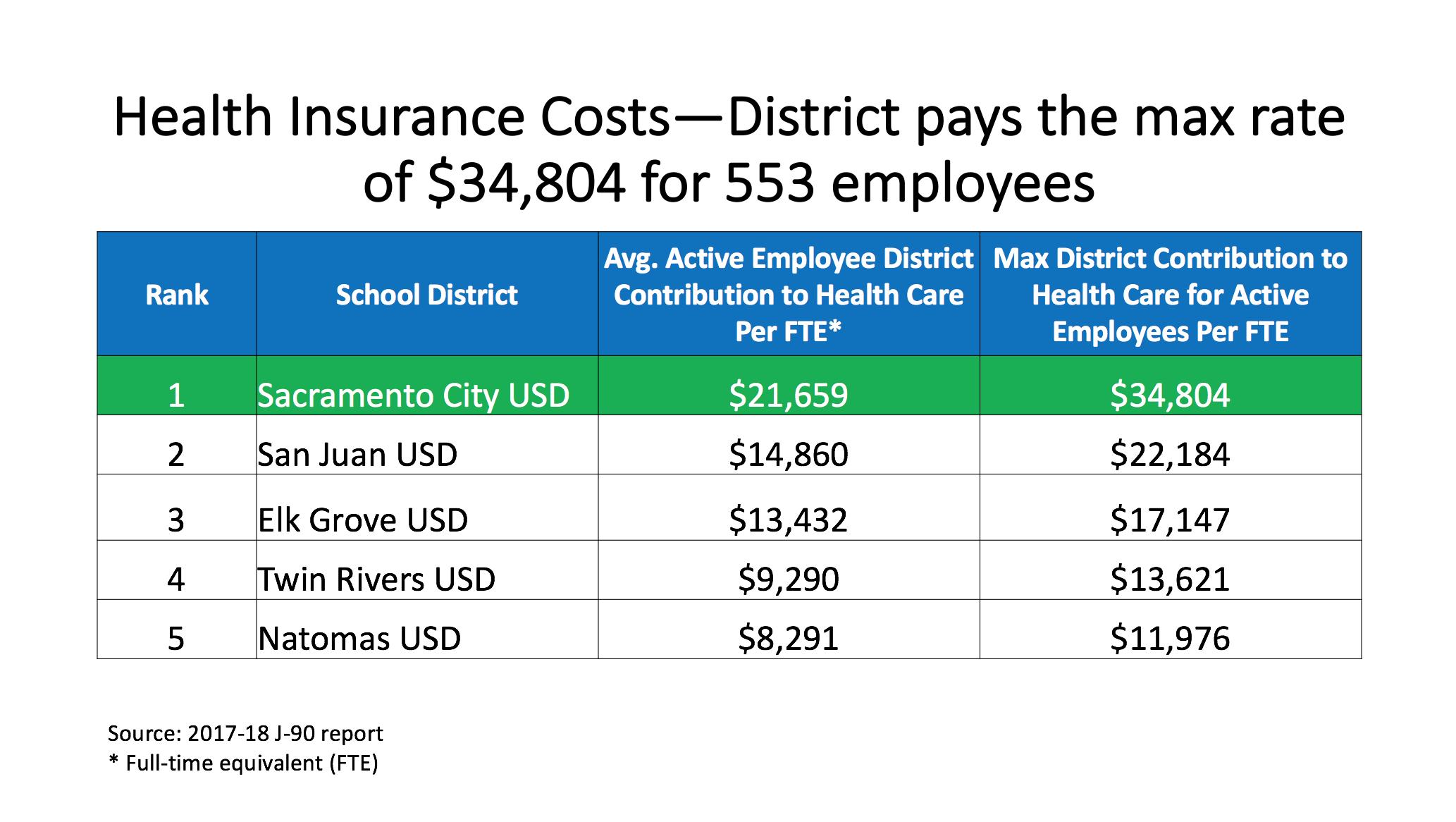 Budget Review Process - Sacramento City Unified School District 0053ec4cbcb44
