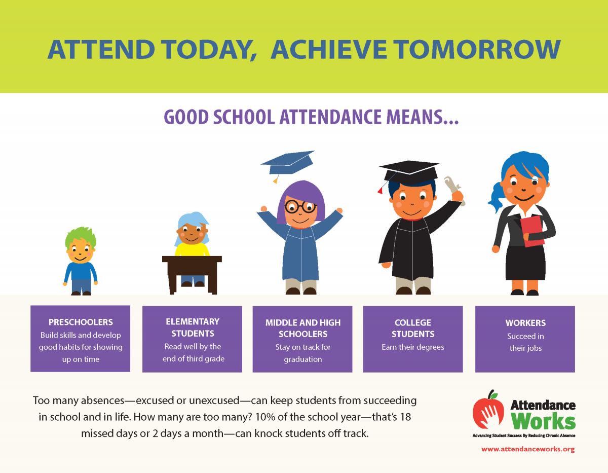 Student Attendance - Sacramento City Unified School District